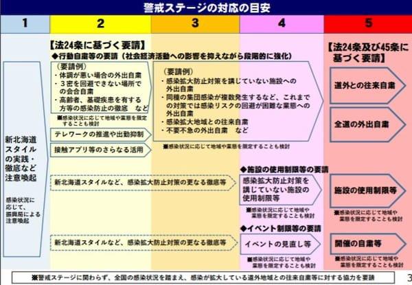 札幌レベル4